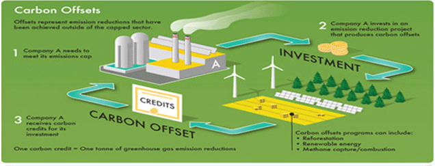 Carbon Offset to fund energy
